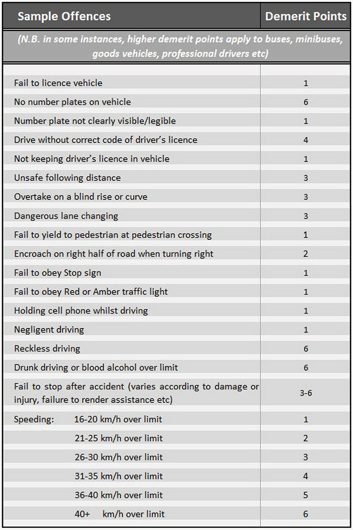 Sample offences and demerit points