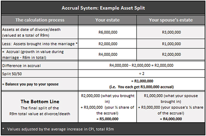 About To Marry? Don't Forget Your ANC and the 3 Types of Marriage